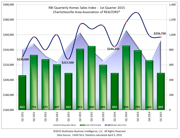 graph of real estate activity in CAAR during first quarter 2015